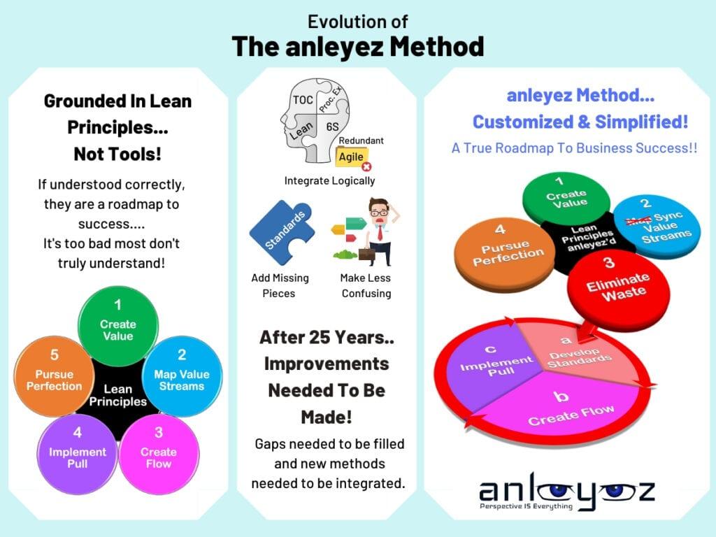 Evolution of anleyez Method_1200x900
